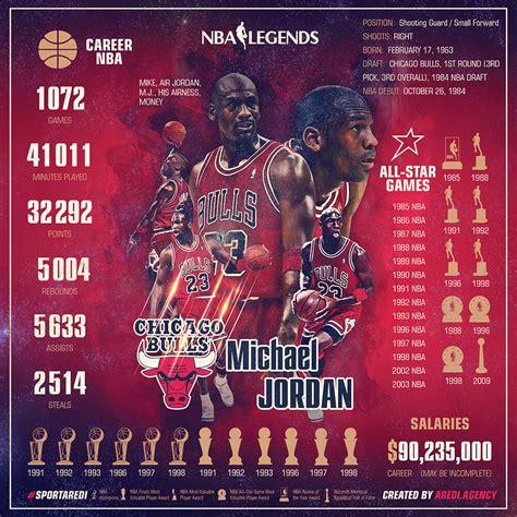 Mba Stats by Nba Legends Michael 迈克尔 183 乔丹 Stats Chicago Bulls