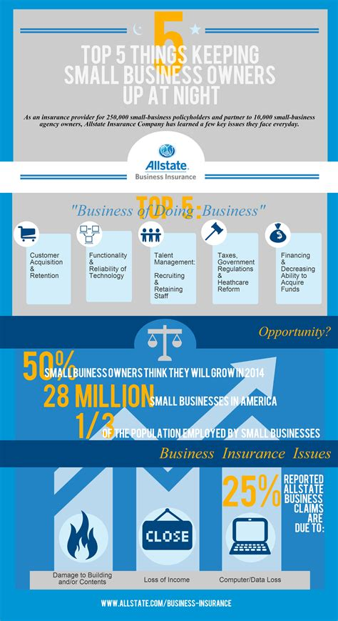 allstate house insurance infographic what keeps business owners up at night the allstate blog