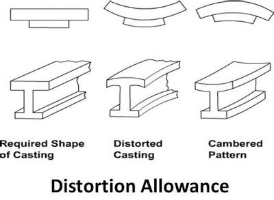 pattern allowance images different types of pattern allowance in casting mech4study
