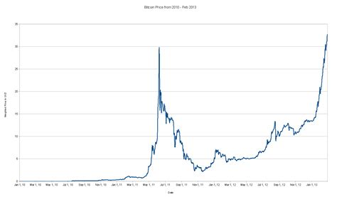 bitcoin exchange rate usd bitcoin currency exchange rate history