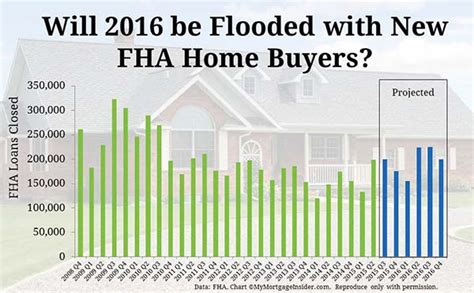 low credit score fha home buyers might qualify in 2016