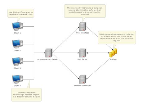 active directory template active directory diagram conceptdraw pro network diagram