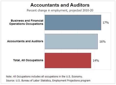 Accountant Outlook accounting outlook for the next 10 years