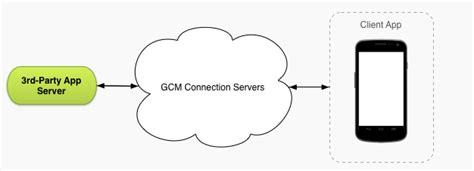 gcm android 안드로이드 프로그램 개발 cloud messaging gcm in android using php server