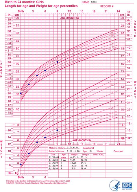 length of who growth chart exles who length for age growth chart nutrition dnpao cdc