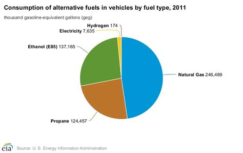 alternative fuels data center how do natural gas cars work ethanol producer magazine the latest news and data about ethanol production