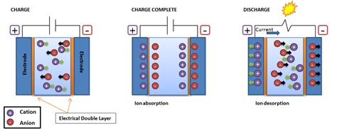 electrical layer capacitor capacitance electrochemical impedance spectroscopy engineering libretexts