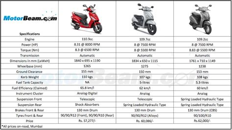 honda activa scooter price list review about hero maestro edge 2017 2018 2019 ford