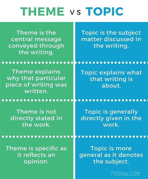 theme vs essay difference between theme and topic