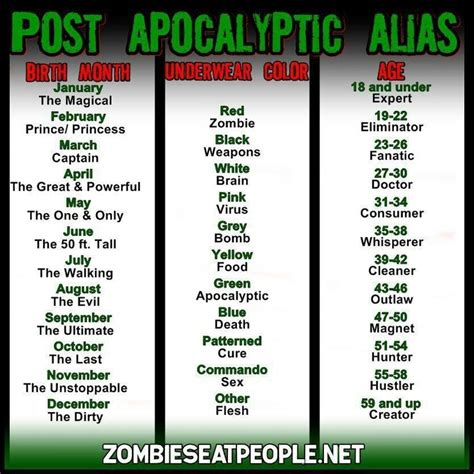 powerful names what s your post apocalyptic alias name the great and powerful consumer whats