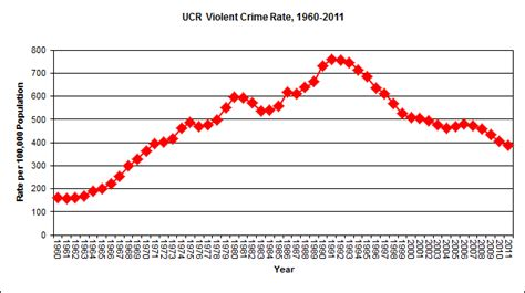 violent crime rates by year graph deja vu all over again david barton misleads audience