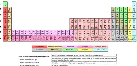 printable periodic table science geek eli5 why does the periodic table split around 57 and 89