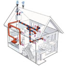 Syncb Home Design Hvac Account Simple Steps In Hvac System Design And Installation