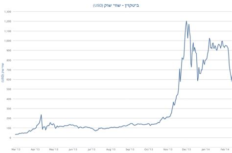 bitcoin rate usd why bitcoin value vs the dollar doesn t matter