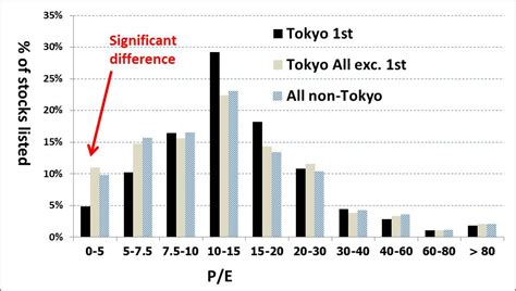 tokyo stock exchange 1st section is there a discount for buying stocks outside tokyo