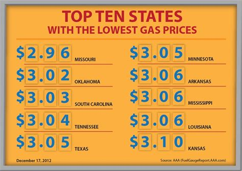 prices new low gas prices drop to 3 25 lowest price to date in 2012 top news fuel management top news