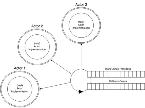 javascript actor pattern java is the new c java concurrency learning from node js