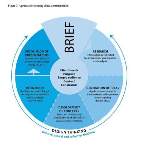 design thinking for visual communication review visual design process google search design process