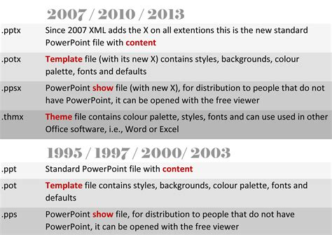 file format video powerpoint 2010 powerpoint file name extensions ppt pot pps pptx