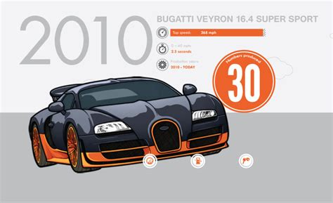 drawing a bugatti veyron shared by 16 august on we it bugatti veyron 16 4 sport by 451illustration on
