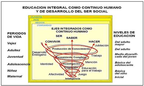 Modelo Curricular Bolivariano Unesco Ibe World Data On Education 6th Edition