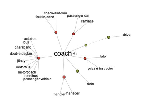 meaning of couching agile coaching analytical mind