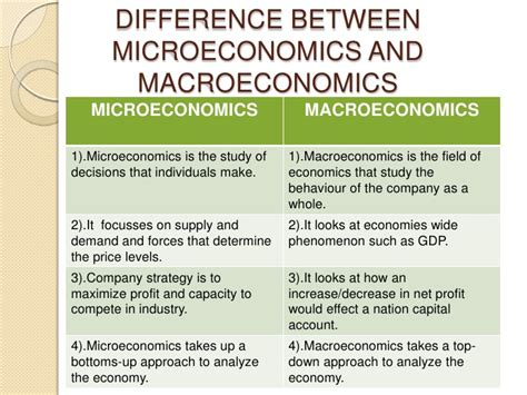 Difference Between Mba In Finance And Economics by Macroeconomic