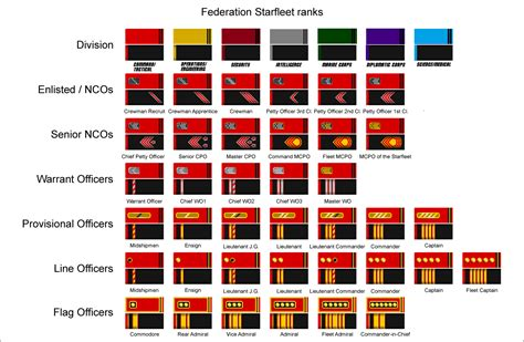 trek colors starfleet ranks gallery