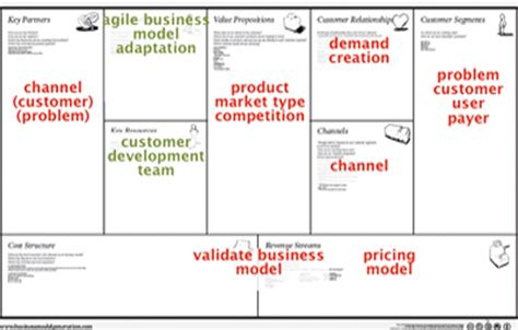 design house business model future business models markets the newerabiz blog