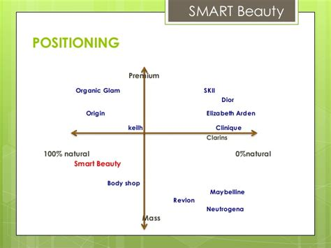 Smart Beauty: Sustainable Marketing