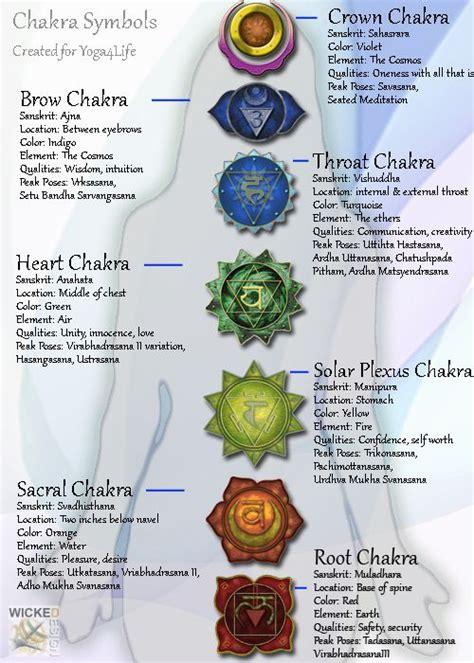 yoga chakra chart design created  yoga  life client