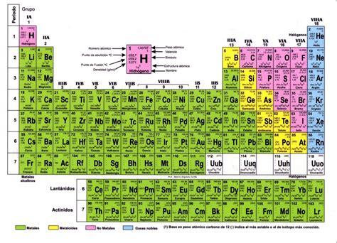 tabla peridica tabla periodica completa para imprimir