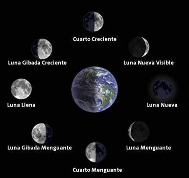 Calendario Lunar Aã O 2017 Las 25 Mejores Ideas Sobre Fases De La En Y