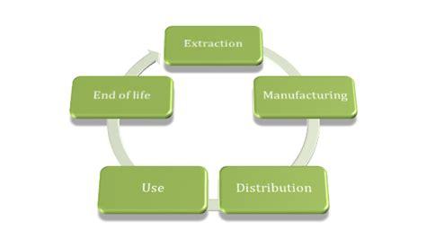layout verbeterplan life cycle analysis eco 3e