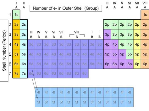 Periodic Table Sublevels by Quia Chap 6 The Periodic Table