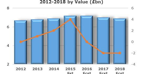 building market news 4 growth in the uk home improvement