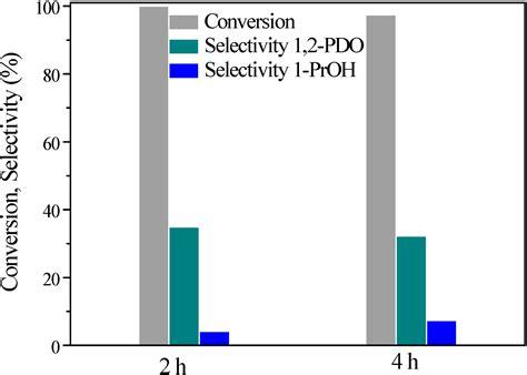 catalysts free full text catalytic glycerol