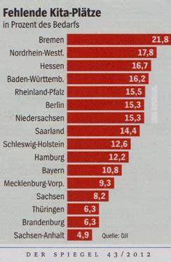 kita gutschein berlin kostenbeteiligung tabelle deutscher alltag oktober 2012