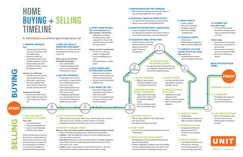 timeline of buying a house buying a house process timeline 28 images the time homebuyer s timeline what is
