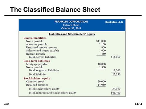 classified balance sheet template 4 completing the accounting cycle learning objectives