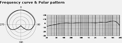 polar pattern là gì micr 243 fono de condensador usb vocal e instrumental mxl