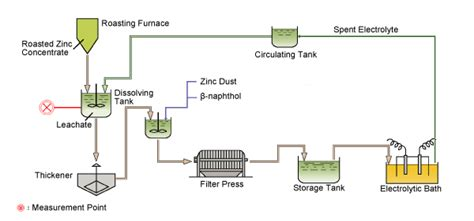 Measurement Of Ph Of Leachate In Zinc Hydrometallurgy And