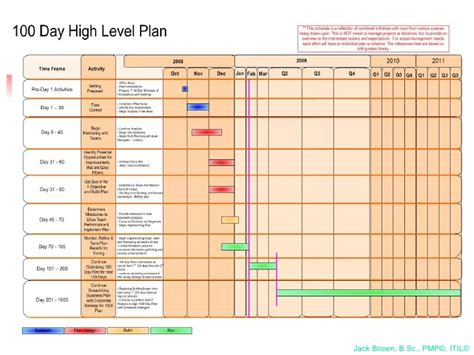 100 day plan template 100 day plan for directing a pmo