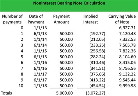 Ammorization Table What Is A Non Interest Bearing Note Definition