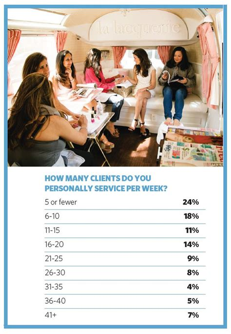 how do you a service client demographics 2015 nail industry statistics in us nail center nails magazine