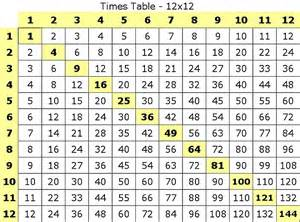 Time Tables by Time Tables Sciencematics