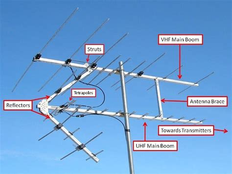 what is the best outdoor hdtv antenna