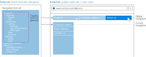term master overview of managed navigation in sharepoint server 2013