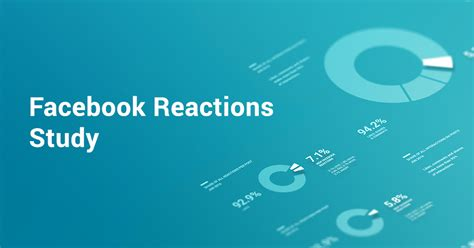 fb reacts facebook reactions study new reactions picking up pace