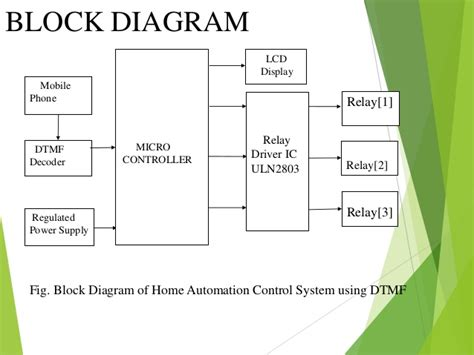 home automation system using dtmf technology